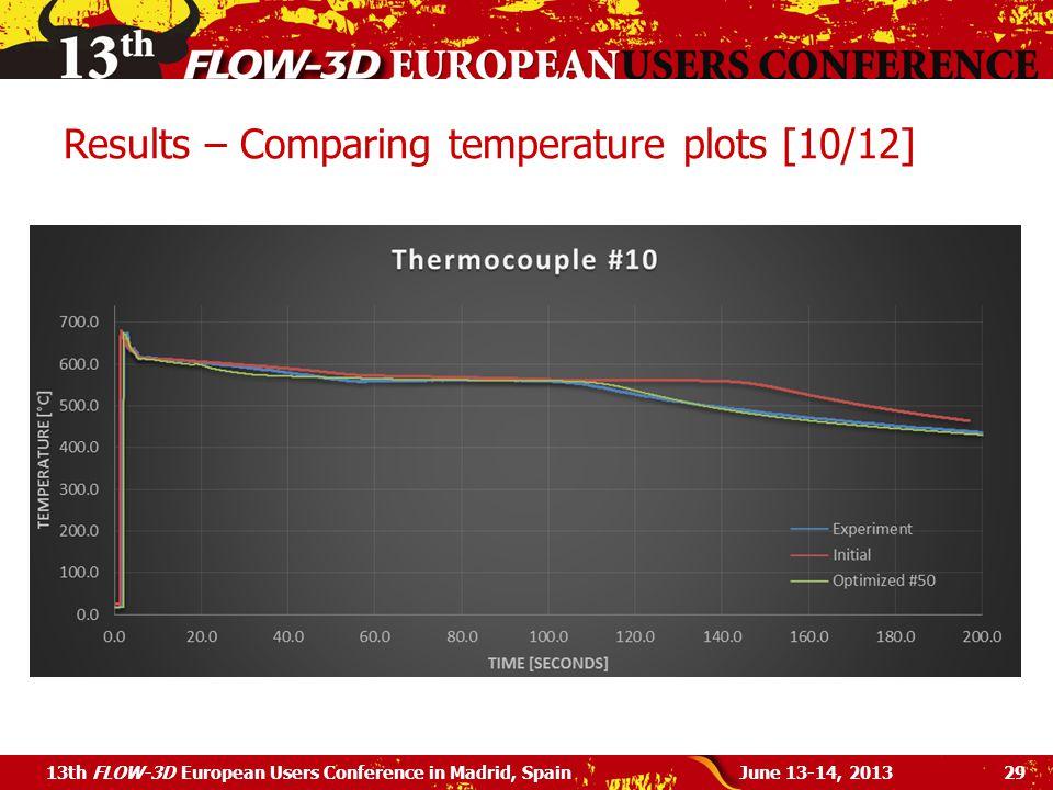 Results – Comparing temperature plots [10/12]